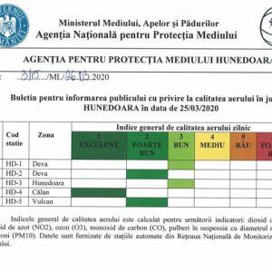 """APM Hunedoara: Calitatea aerului de la """"Bun"""", la """"Excelent"""" în Deva, Hunedoara, Călan și Vulcan"""