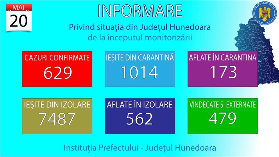 """Uite cazul, nu e cazul! Nepotriviri în raportarea îmbolnăvirilor cu COVID-19. Situația oficială transmisă de la București """"nu bate"""" cu cea din județ"""