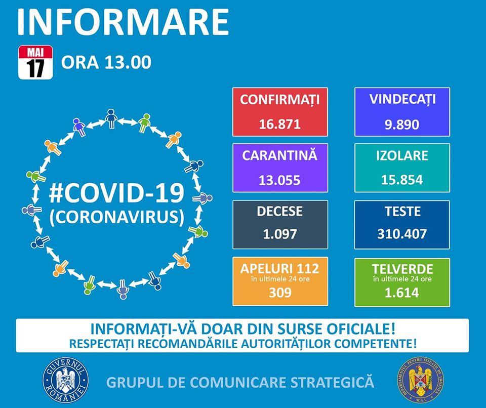 Coronavirus: 616 hunedoreni infectați. La nivel național, numărul persoanelor confirmate pozitiv a ajuns la 16.871