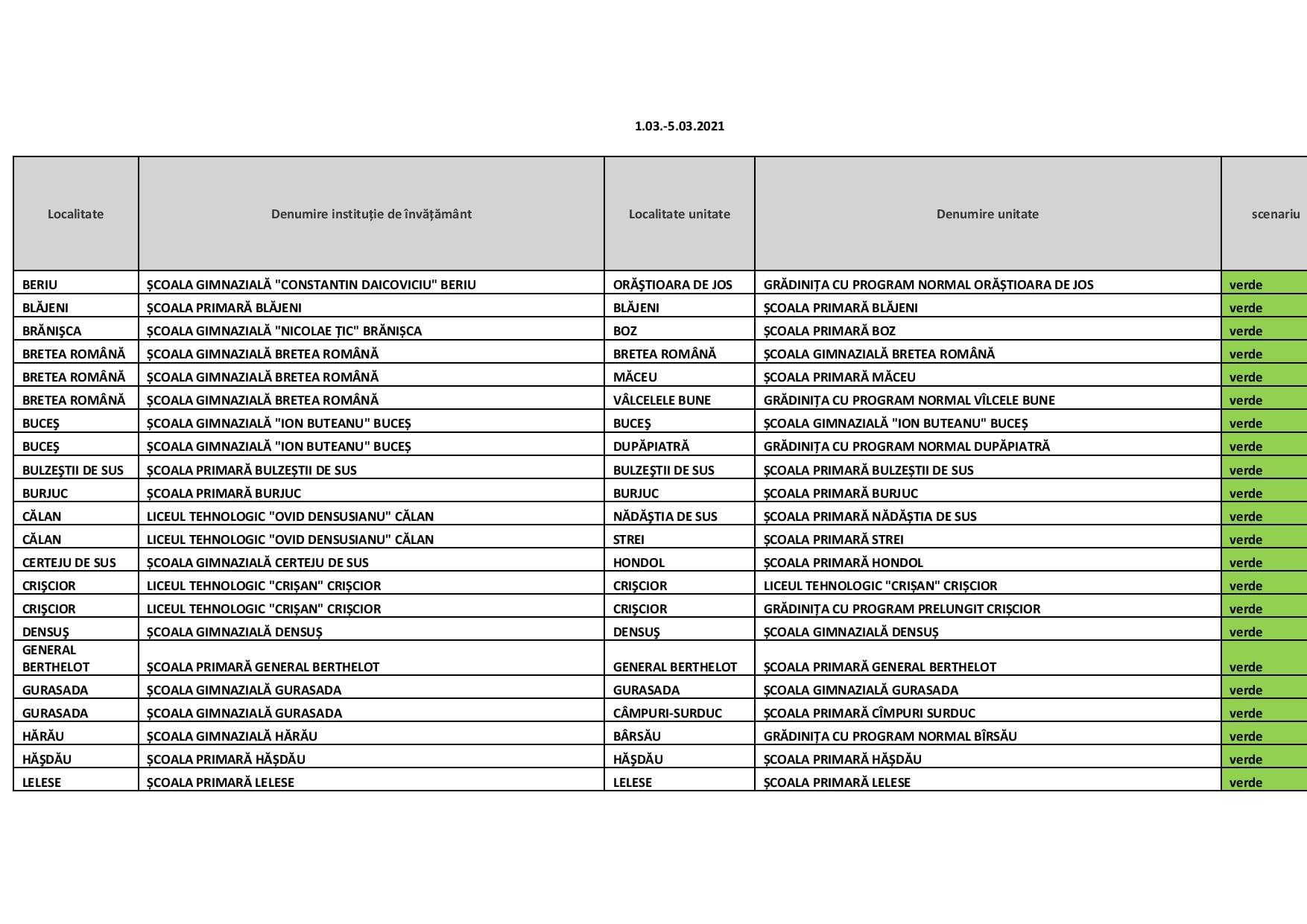 Scenariile de funcționare pentru instituțiile de învățământ din județul Hunedoara, în perioada 1-5 martie