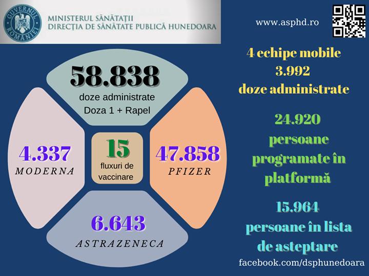 COVID-19: Peste 58.800 de doze de vaccin administrate, până în prezent, în judeţ