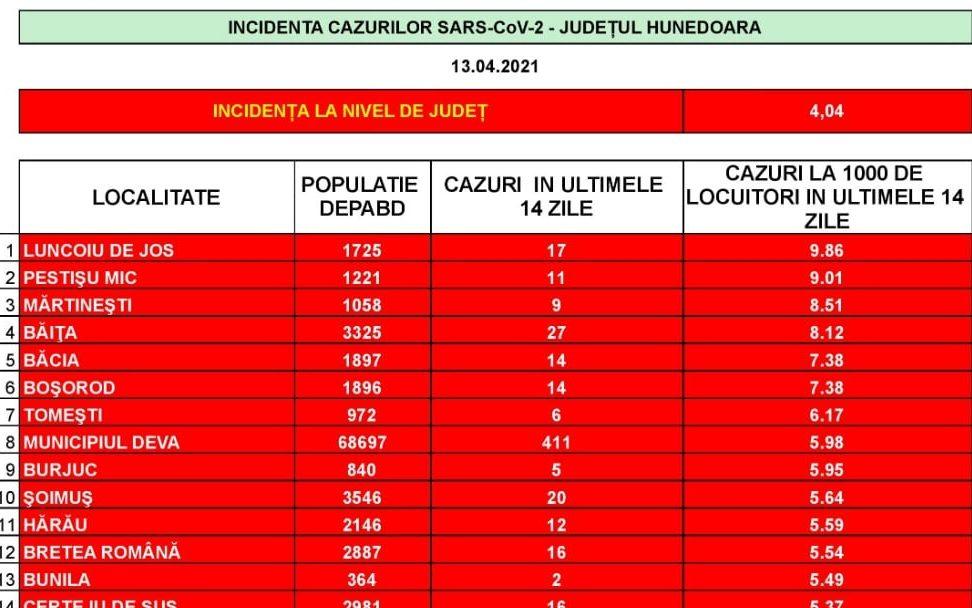 Incidența cazurilor SARS-CoV-2 în județul Hunedoara – 13 aprilie