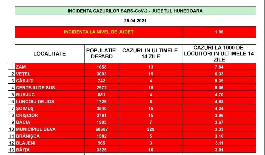 Incidența cazurilor SARS-CoV-2 în județul Hunedoara, la nivel de UAT – 29 aprilie
