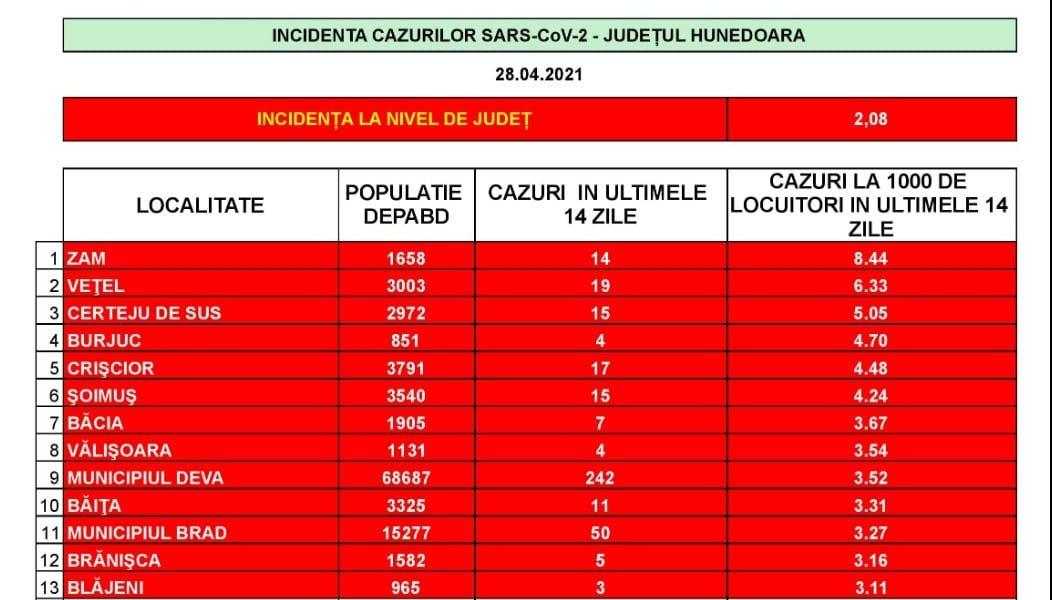 Incidenţa cazurilor de SARS-CoV-2 în judeţ. 13 localități hunedorene mai sunt în scenariul roşu