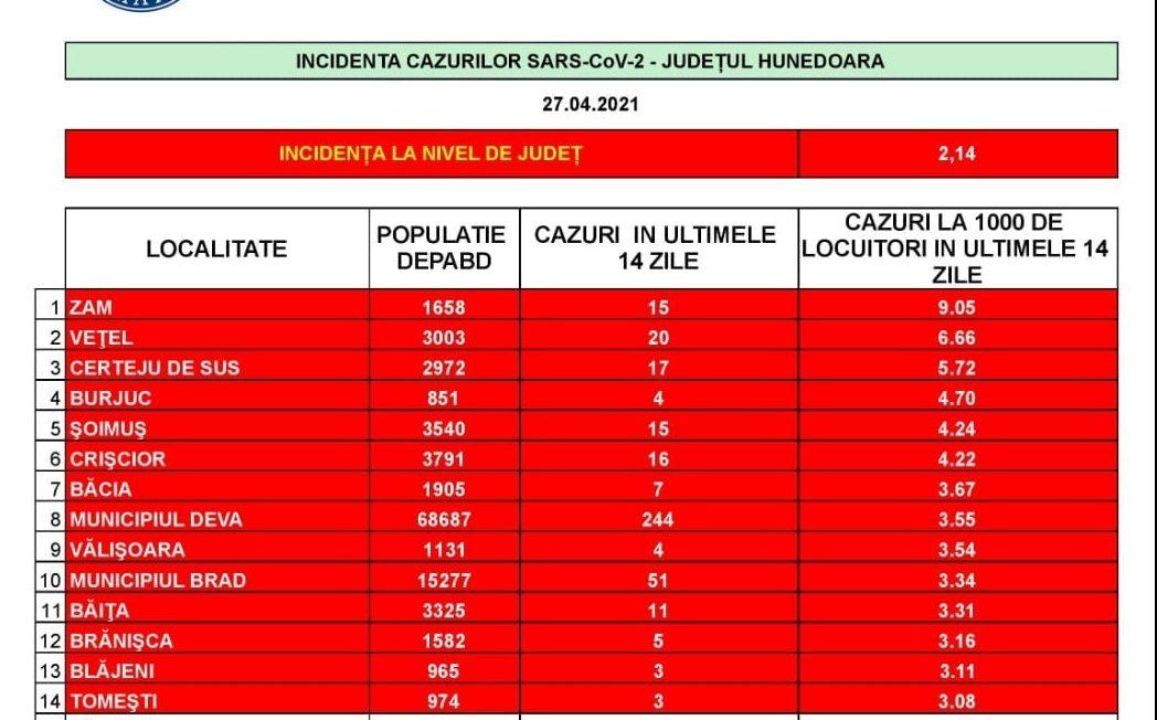 """COVID -19: 14 localități hunedorene au rămas în """"zona roşie"""". Incidenţa în judeţ: 2,14 la mie"""