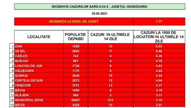 COVID-19: Scade rata de infectare în Deva. Incidența pe localități, actualizată la data de 30 aprilie