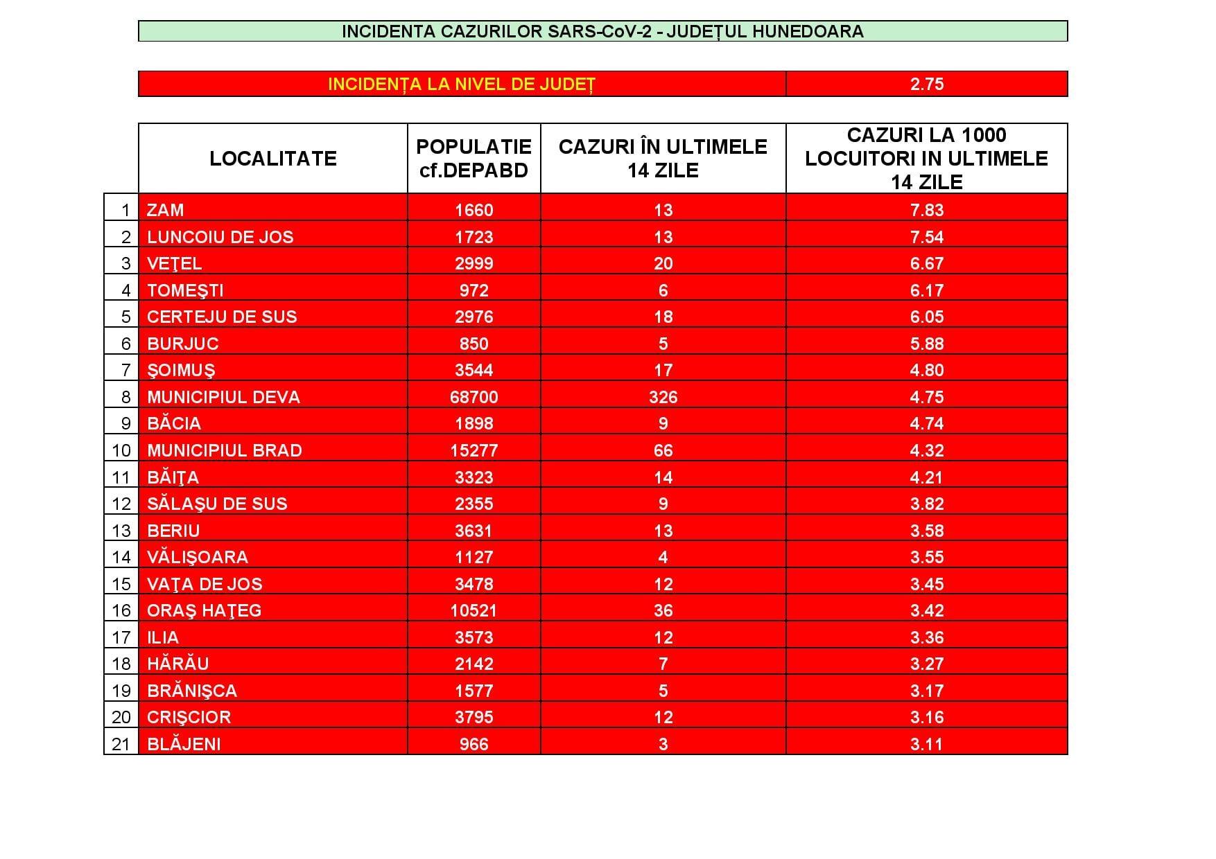 """Incidența cazurilor de SARS CoV-2: 21 de localități din județ mai sunt în """"zona roșie"""""""