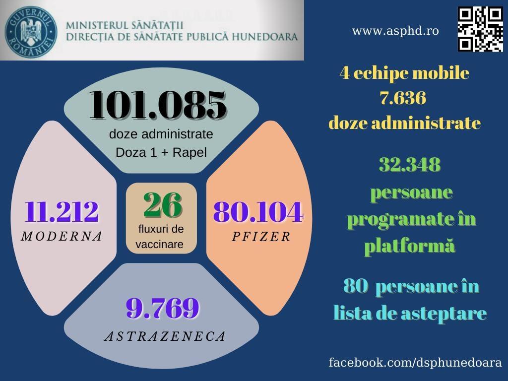 Peste 100.000 de doze de vaccin împotriva COVID-19, administrate în județ