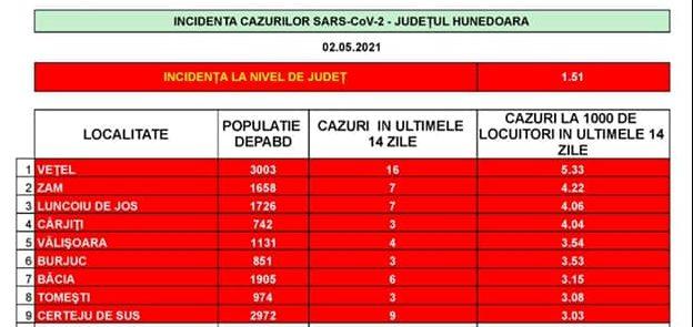 Incidența cazurilor SARS-CoV-2 în județul Hunedoara- 2 mai
