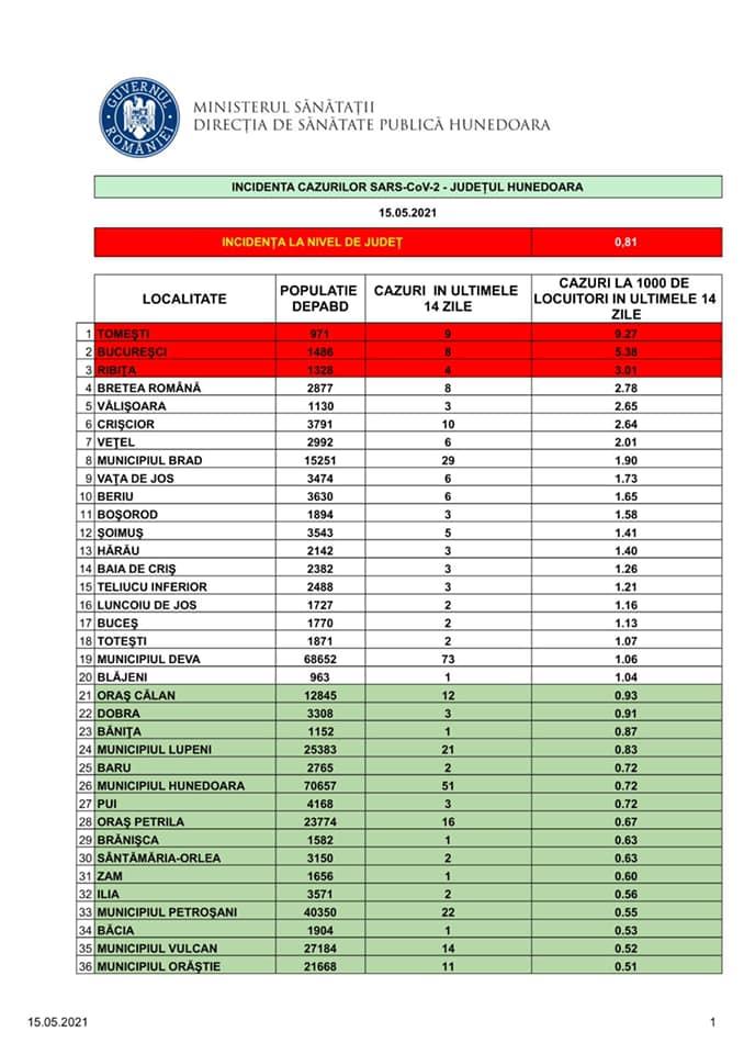 Incidența cazurilor SARS-CoV-2, în județul Hunedoara, la nivelul tuturor localităților