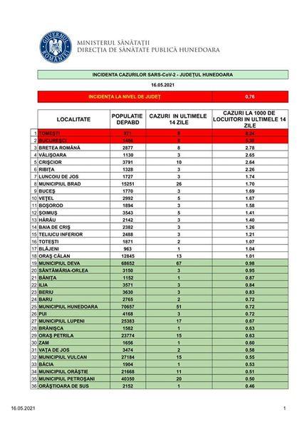 Incidența cazurilor SARS-CoV-2 în județul Hunedoara, la nivel de UAT – 16.05.2021