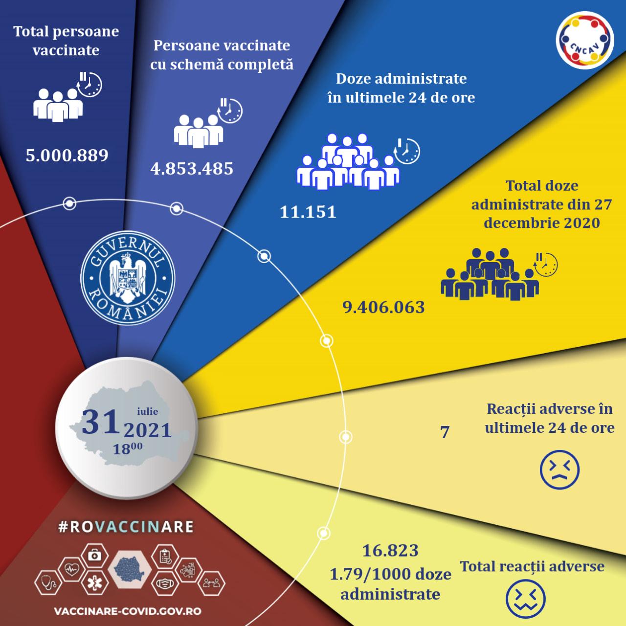 Cinci milioane de persoane au fost imunizate cu cel puțin o doză de vaccin împotriva Covid, în România
