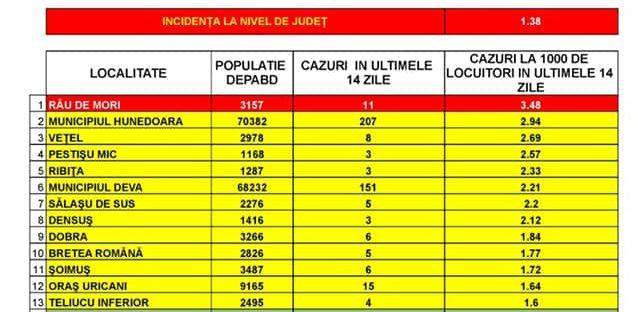 Incidența cazurilor SARS-CoV-2 în județ -23 septembrie. O localitate -în zona roșie și alte 12, în scenariul galben