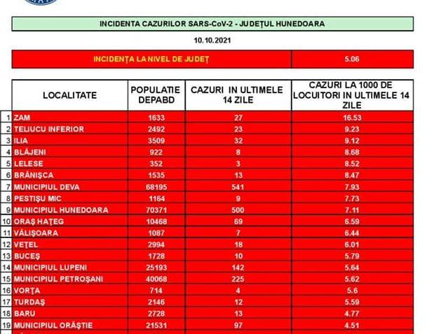 COVID-19: Aproape jumătate dintre localitățile județului sunt în scenariul roșu. În Deva, rata de infectare se apropie de opt la mie